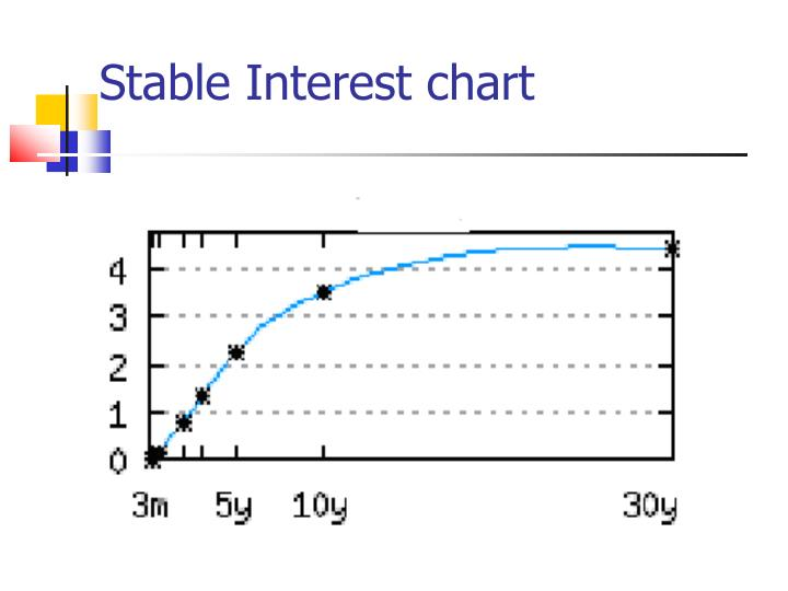 Stable Interest chart
