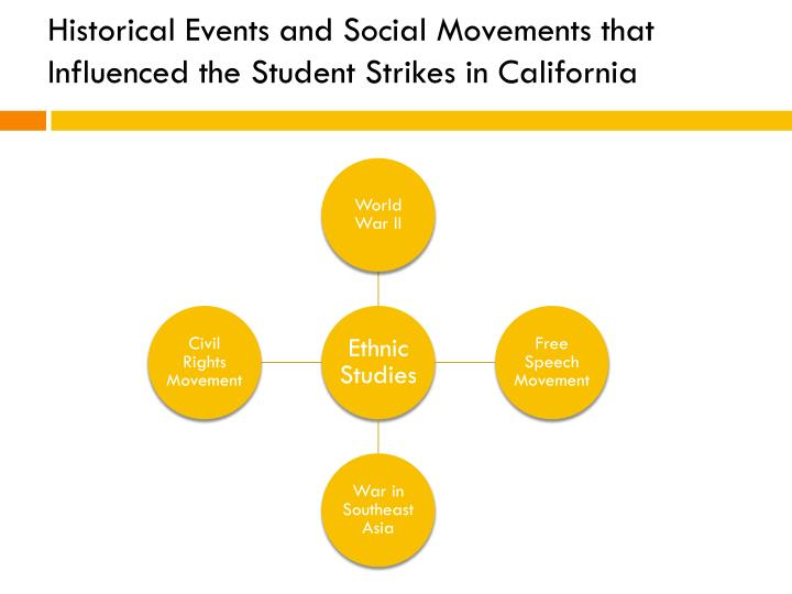 Historical events and social movements that influenced the student strikes in california