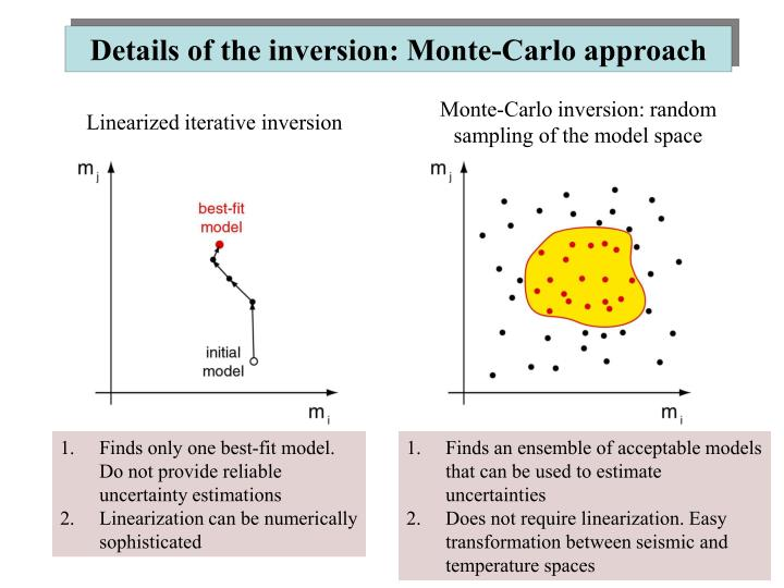 Details of the inversion: Monte-Carlo approach