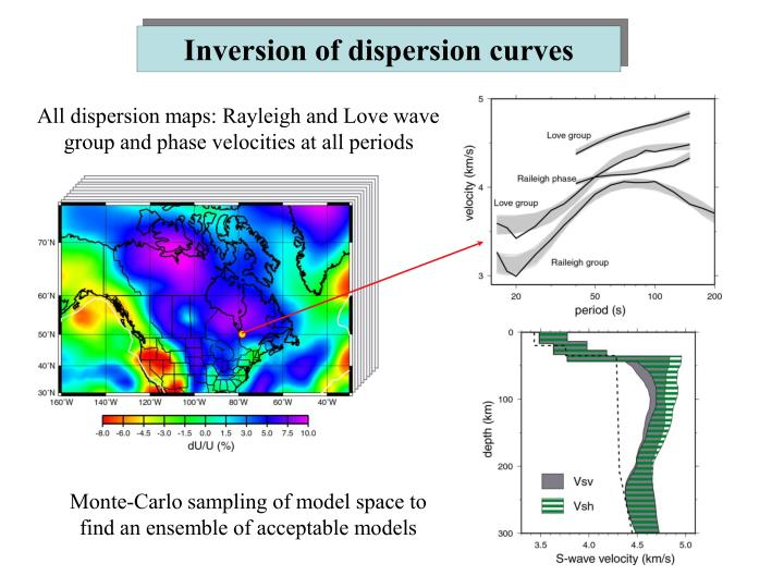 Inversion of dispersion curves