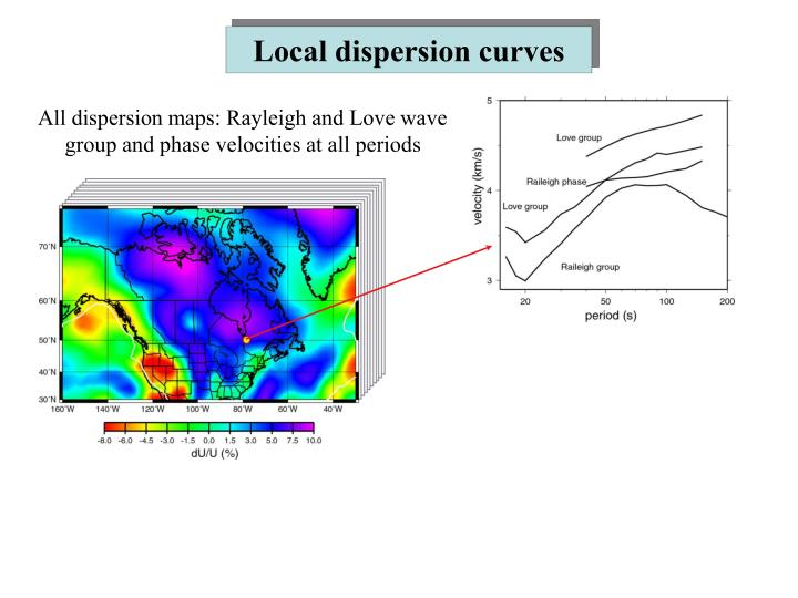 Local dispersion curves