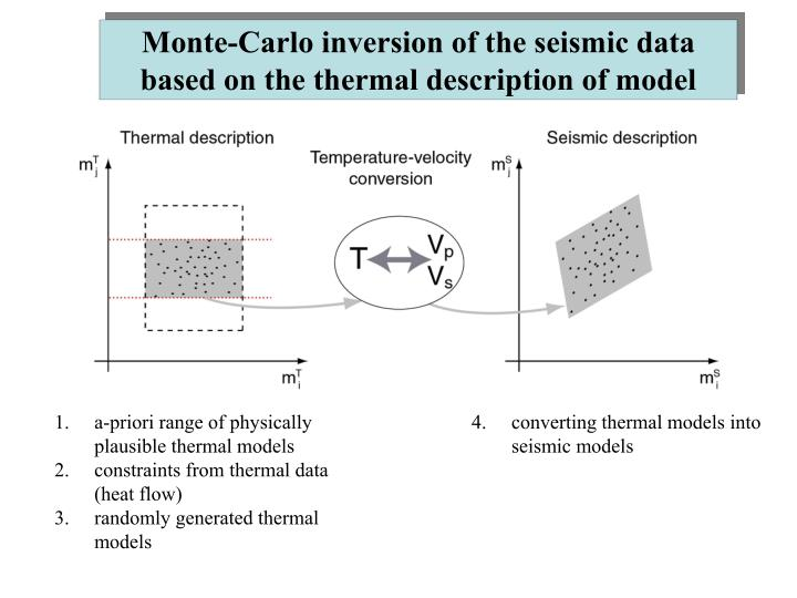 Monte-Carlo inversion of the seismic data based on the thermal description of model