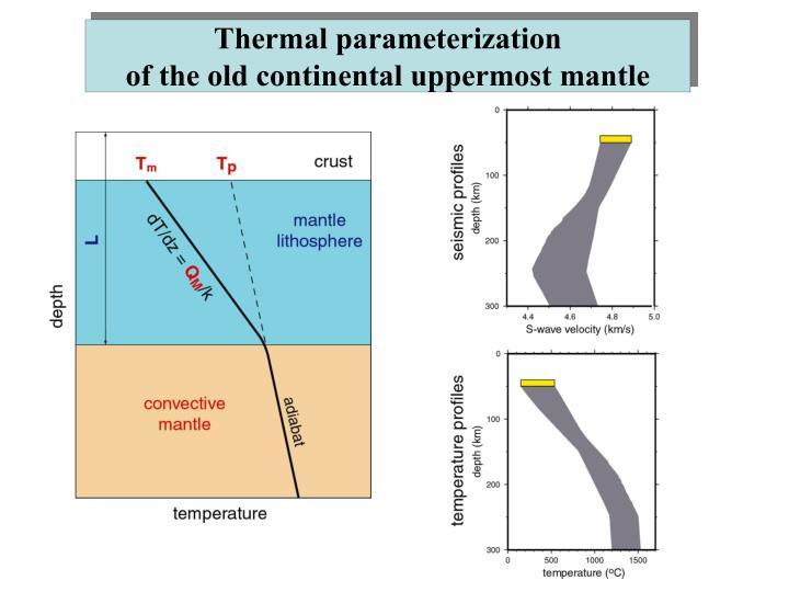 Thermal parameterization