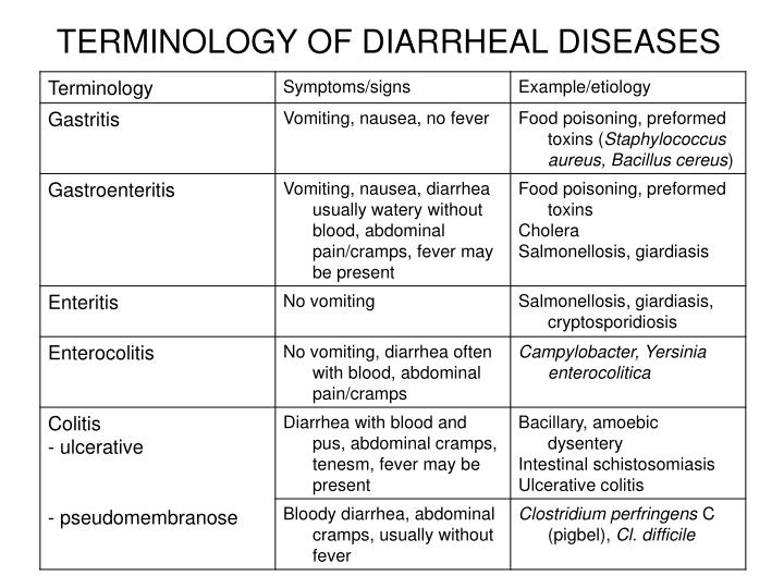 TERMINOLOGY OF DIARRHEAL DISEASES