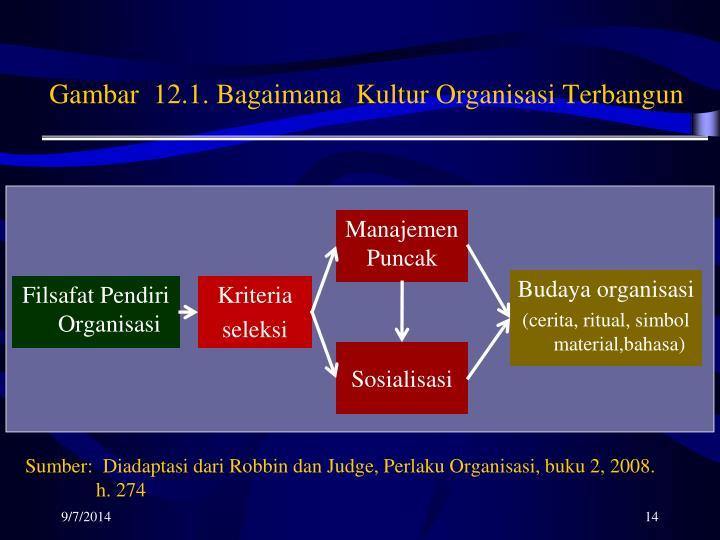 Gambar  12.1. Bagaimana  Kultur Organisasi Terbangun