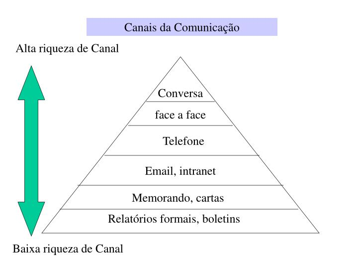 Canais da Comunicação