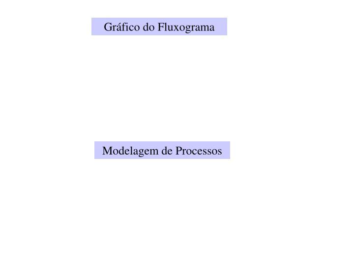 Gráfico do Fluxograma