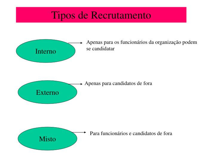 Tipos de Recrutamento