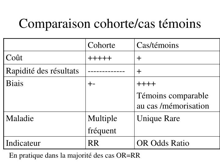 Comparaison cohorte/cas témoins