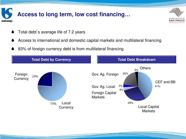 Access to long term, low cost financing