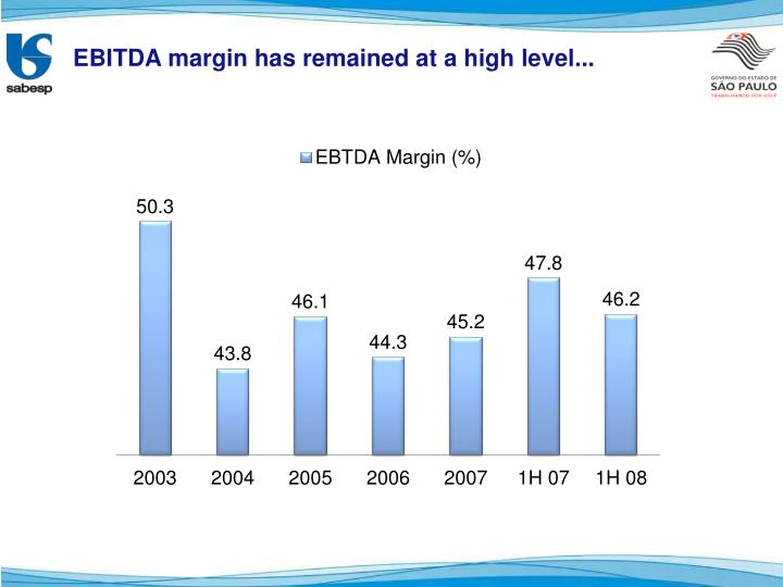 EBITDA margin has remained at a high level...