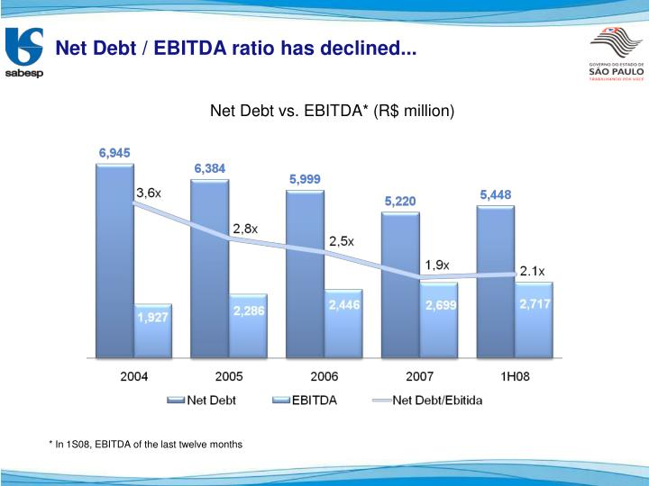 Net Debt / EBITDA ratio has declined...