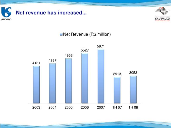 Net revenue has increased...
