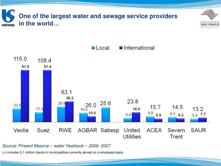One of the largest water and sewage service providers in the world…