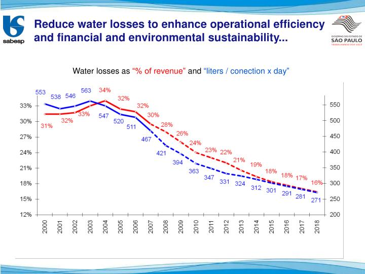 Reduce water losses to enhance operational efficiency and financial and environmental sustainability...