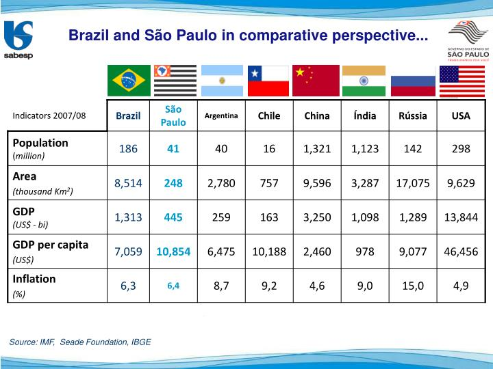 Brazil and São Paulo in comparative perspective...