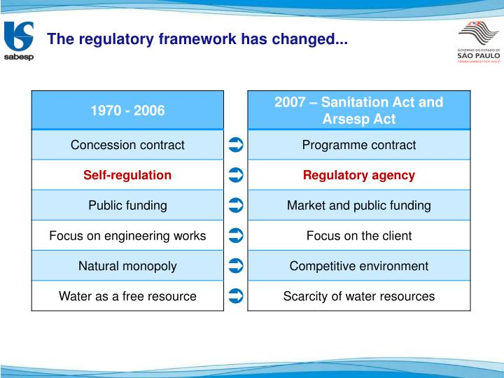 The regulatory framework has changed...