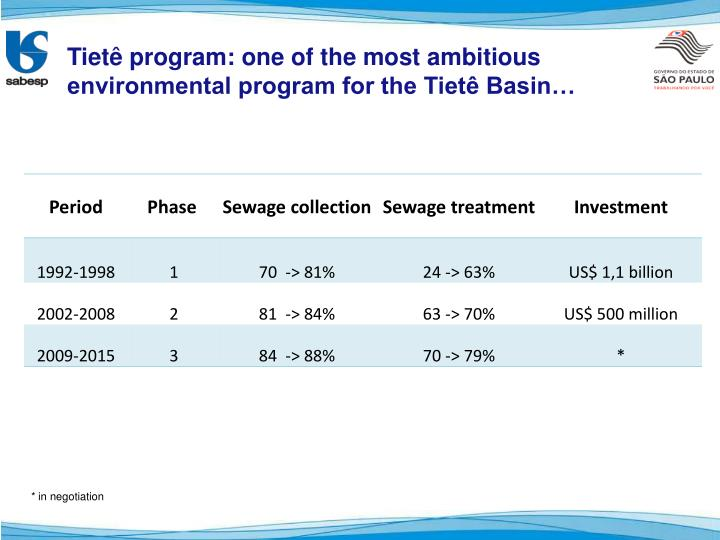 Tietê program: one of the most ambitious environmental program for the Tietê Basin…