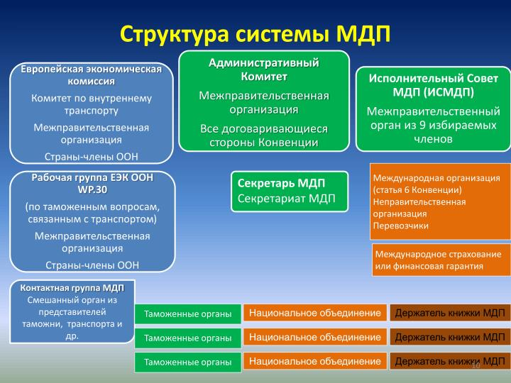 Структура системы МДП