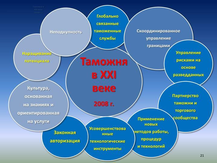 Таможня в XXI веке (2008 г.)