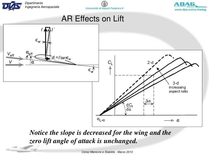 AR Effects on Lift