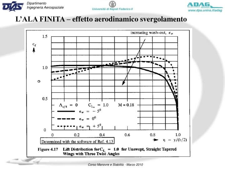 L'ALA FINITA – effetto aerodinamico svergolamento