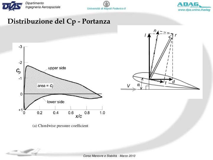 Distribuzione del Cp - Portanza