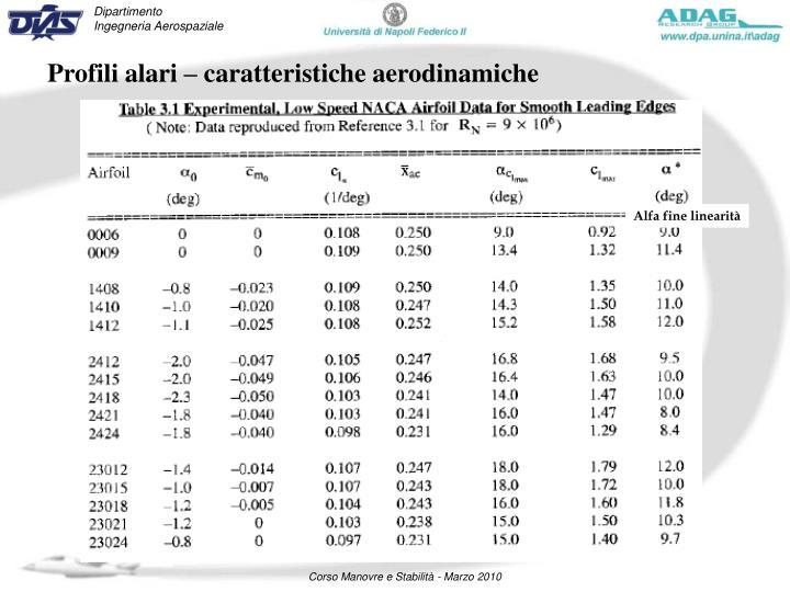 Profili alari – caratteristiche aerodinamiche