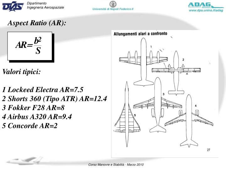 Aspect Ratio (AR):