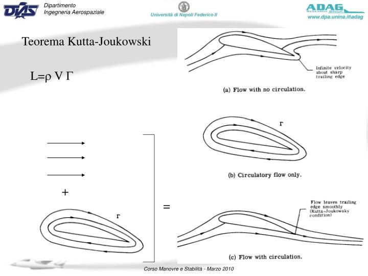 Teorema Kutta-Joukowski