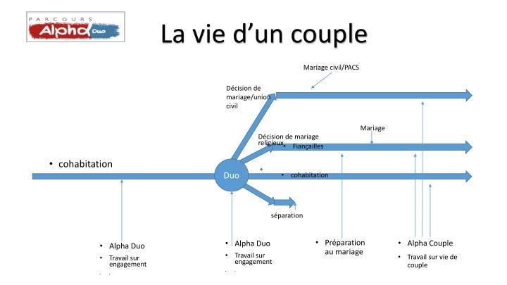 La vie d'un couple