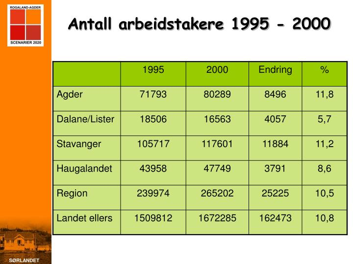 Antall arbeidstakere 1995 - 2000