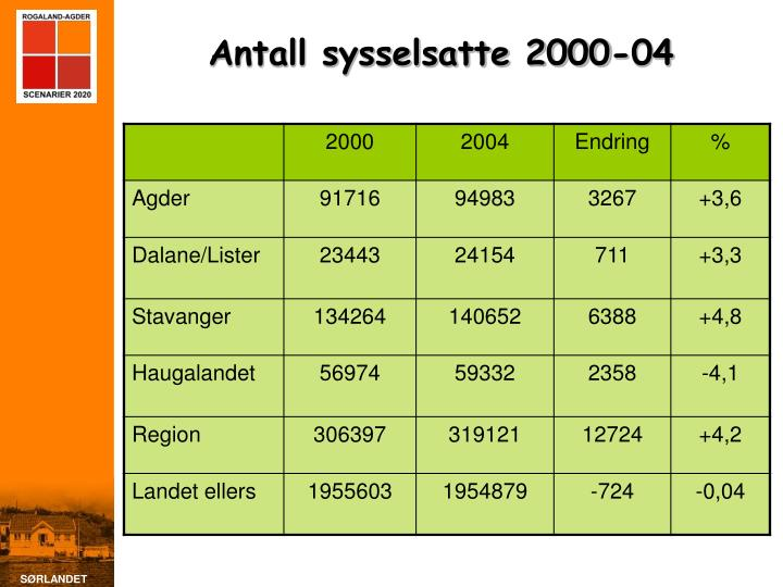 Antall sysselsatte 2000-04