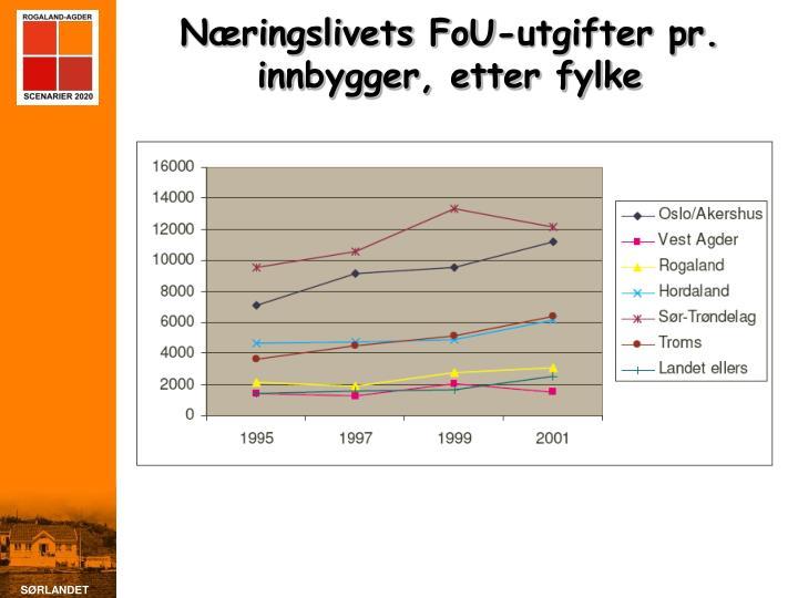 Næringslivets FoU-utgifter pr. innbygger, etter fylke