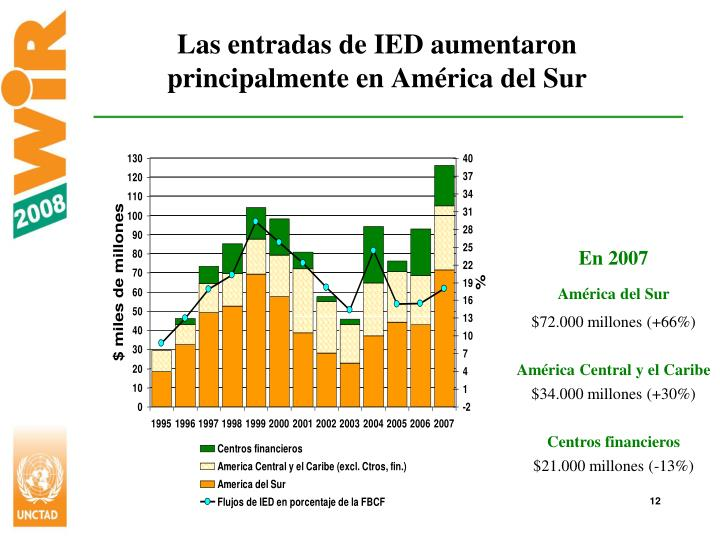 Las entradas de IED aumentaron