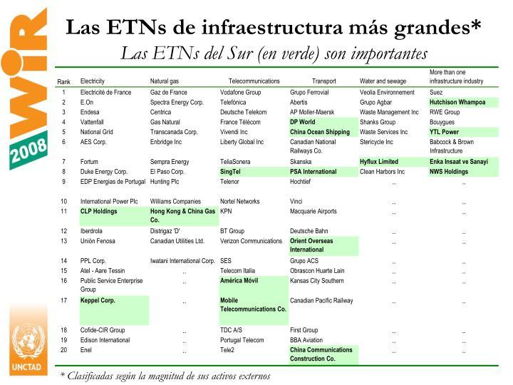 Las ETNs de infraestructura más grandes*