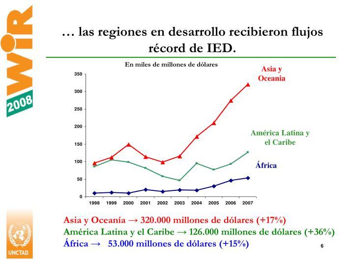 … las regiones en desarrollo recibieron flujos récord de IED.