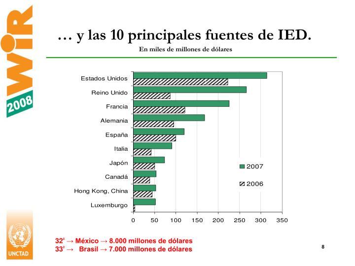 … y las 10 principales fuentes de IED.