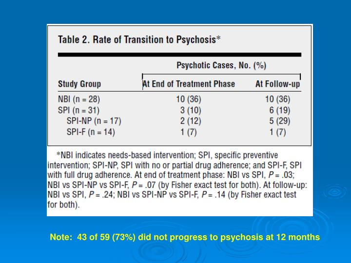 Note:  43 of 59 (73%) did not progress to psychosis at 12 months