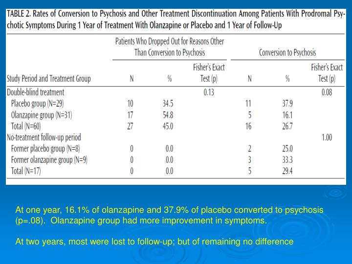 At one year, 16.1% of olanzapine and 37.9% of placebo converted to psychosis  (p=.08).  Olanzapine group had more improvement in symptoms.