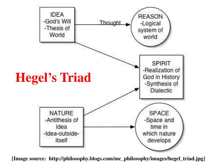 Hegel's Triad