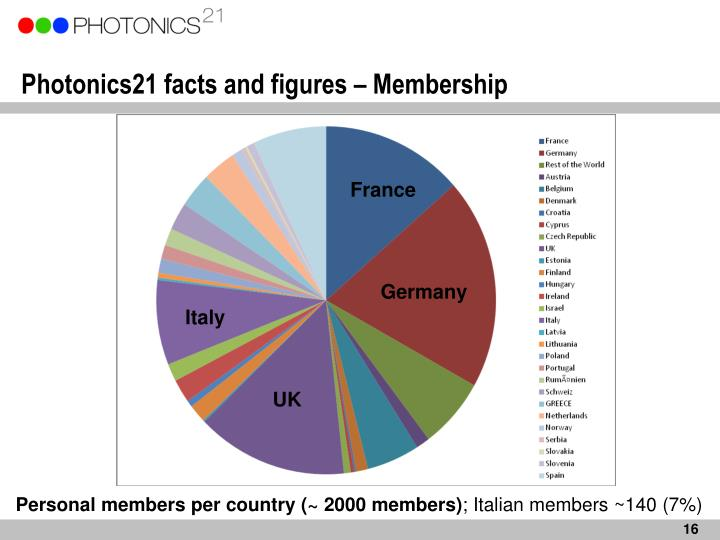 Photonics21 facts and figures – Membership