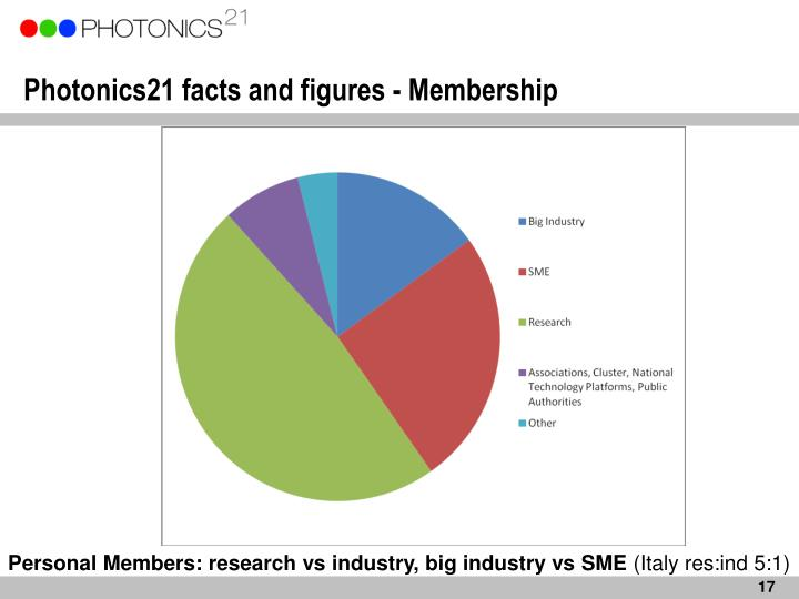 Photonics21 facts and figures - Membership