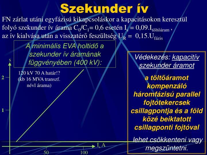 A minimális EVA holtidő a szekunder ív á
