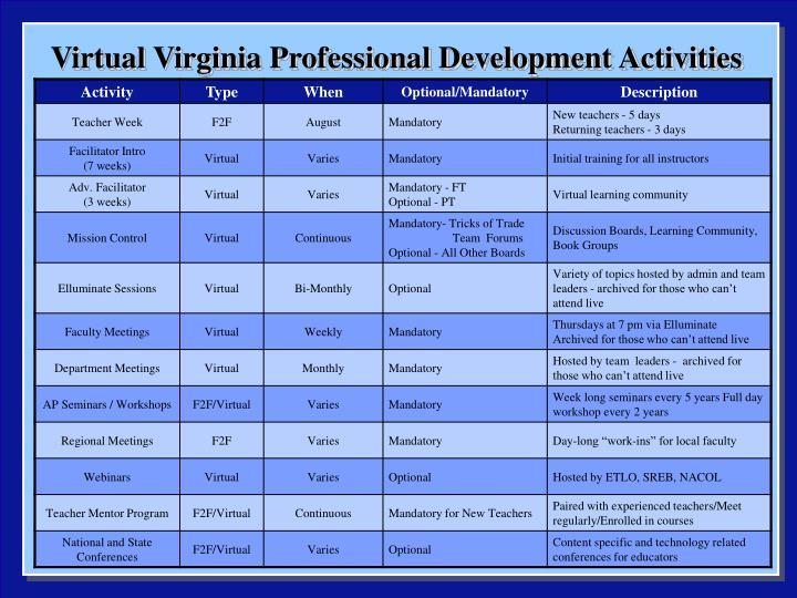 Virtual Virginia Professional Development Activities