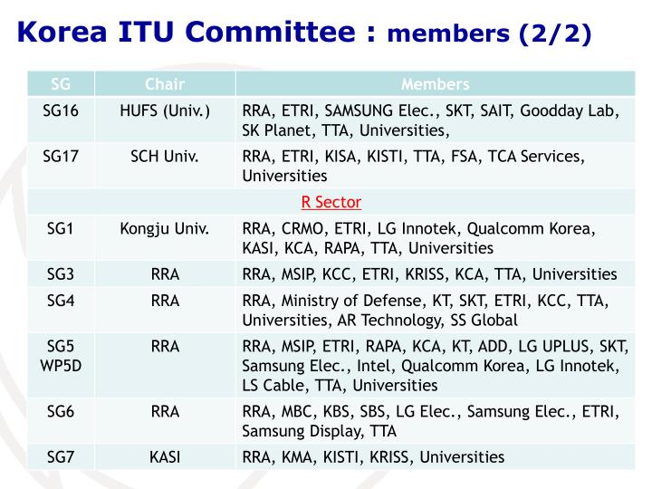 Korea ITU Committee :