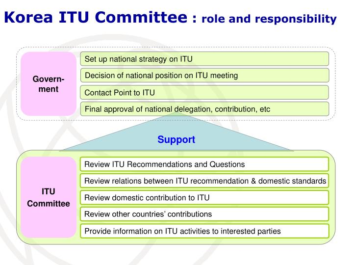Korea ITU Committee