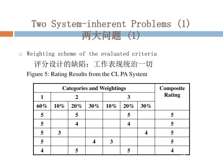 Two System-inherent Problems (1)