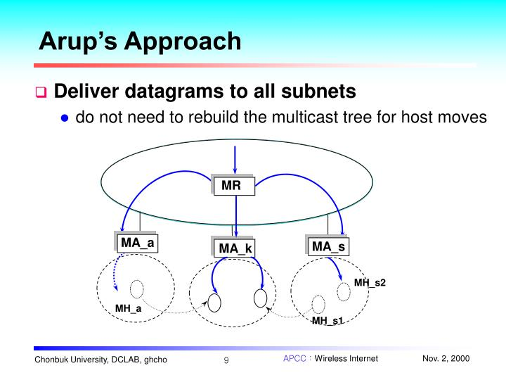Arup's Approach