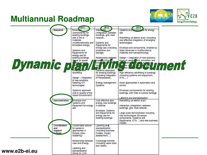 Dynamic plan/Living document